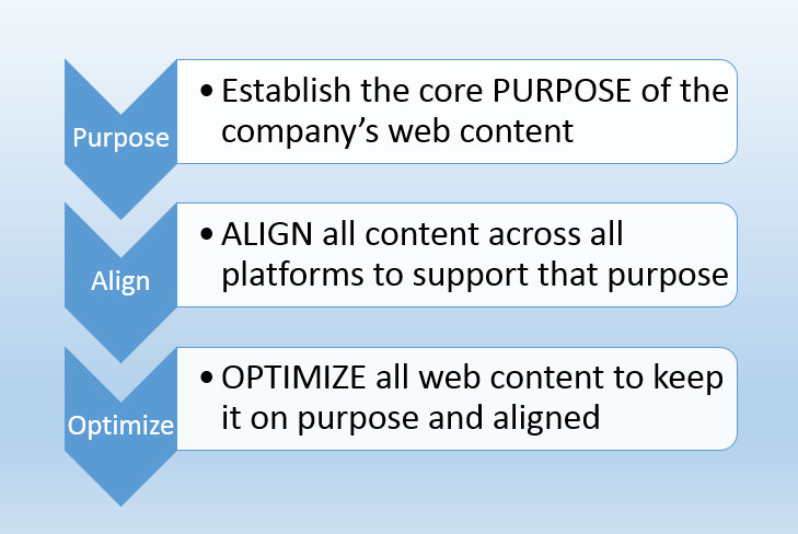 web content optimization framework